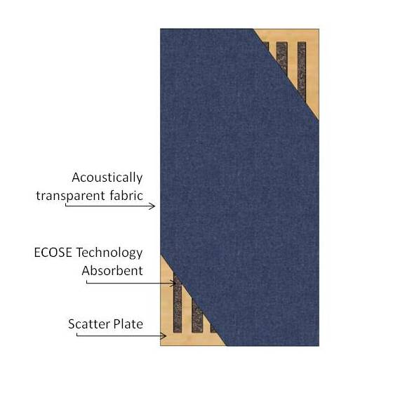 Cross Section illustrates how Scatter Plate is built-in to products